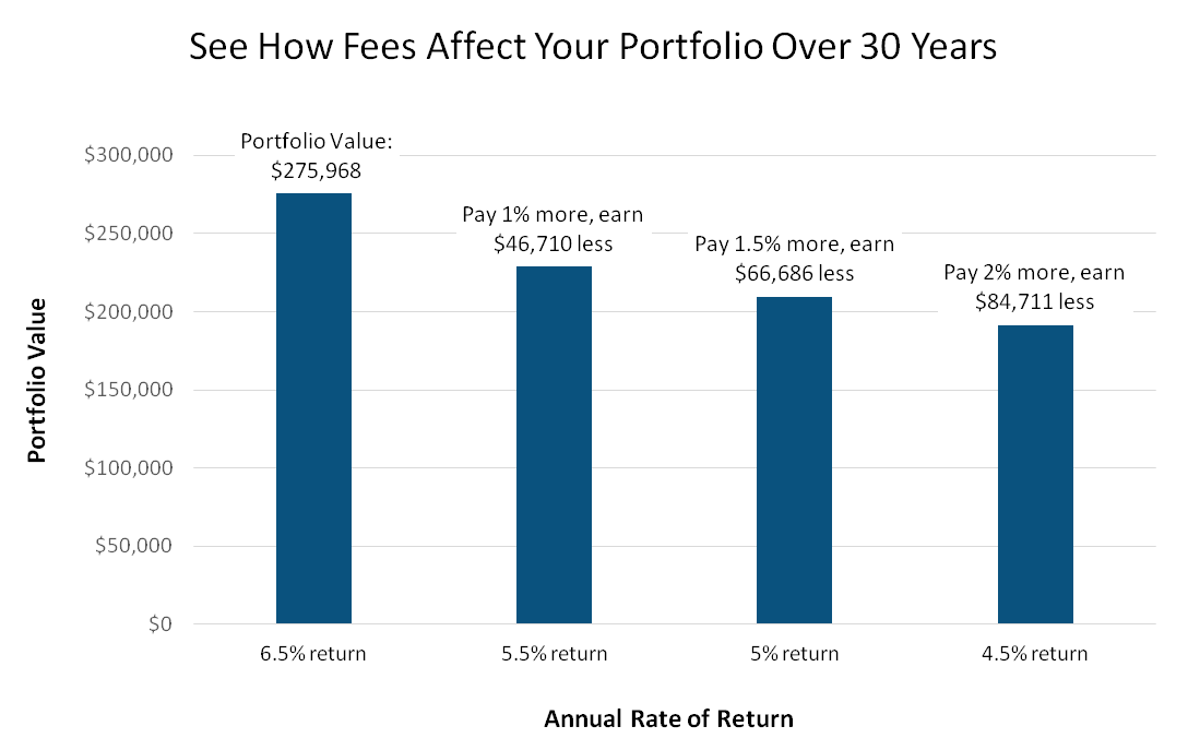 Impact of Investment Fees and Expenses on Your Diversified Investment Portfolio Over Time.