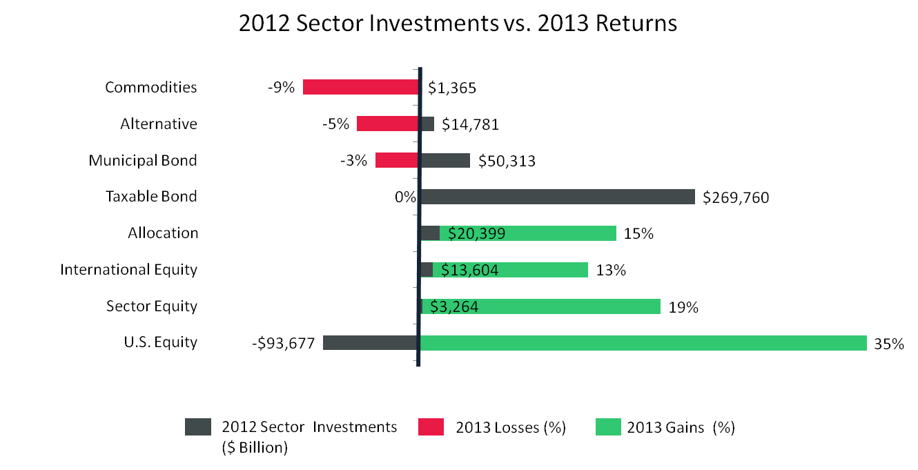 Comparing 2012 Sector Investments, Including Bonds and Equity, with Their 2013 Returns.
