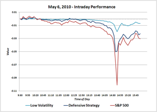 Intraday Performance Graph of May 6, 2010